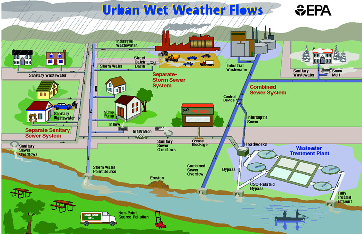 Know your sewershed when it rains for Sewer system diagram